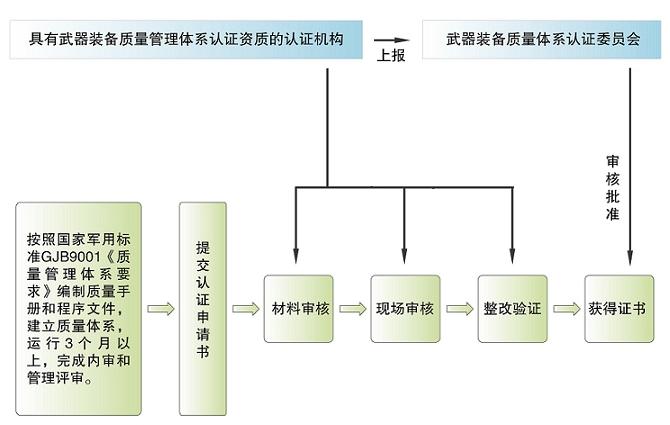 国家军用标准体系建设GJB